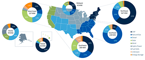 Operational Microgrid Capacities by Region and Resource