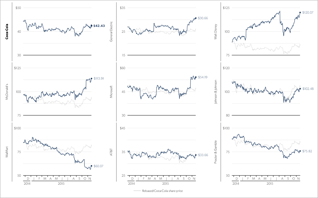 Small multiples chart showing subject company performance in relation to set