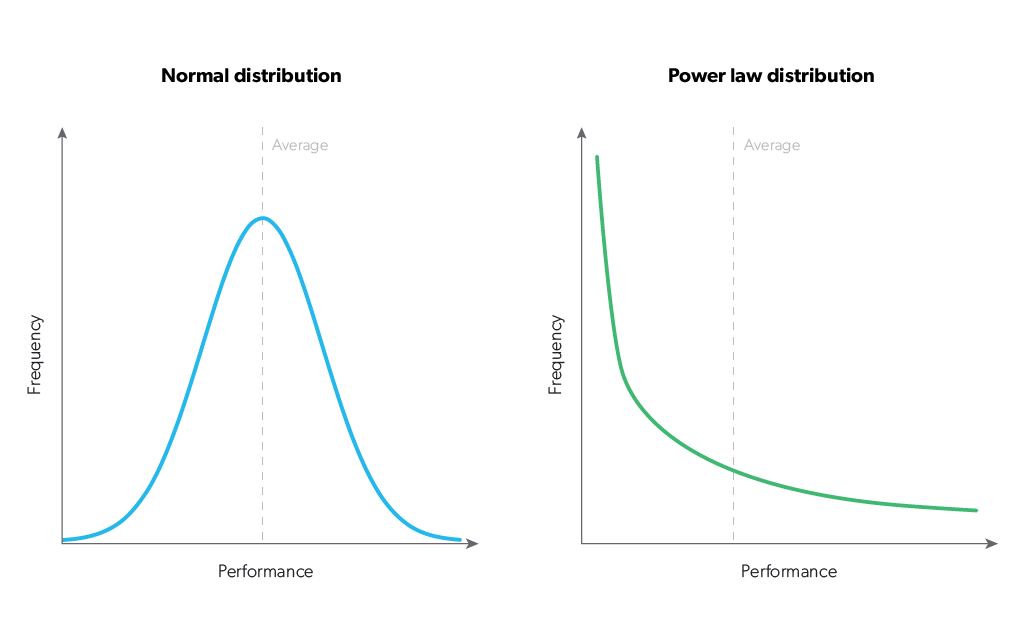 Power law and normal distribution curve of human resource management