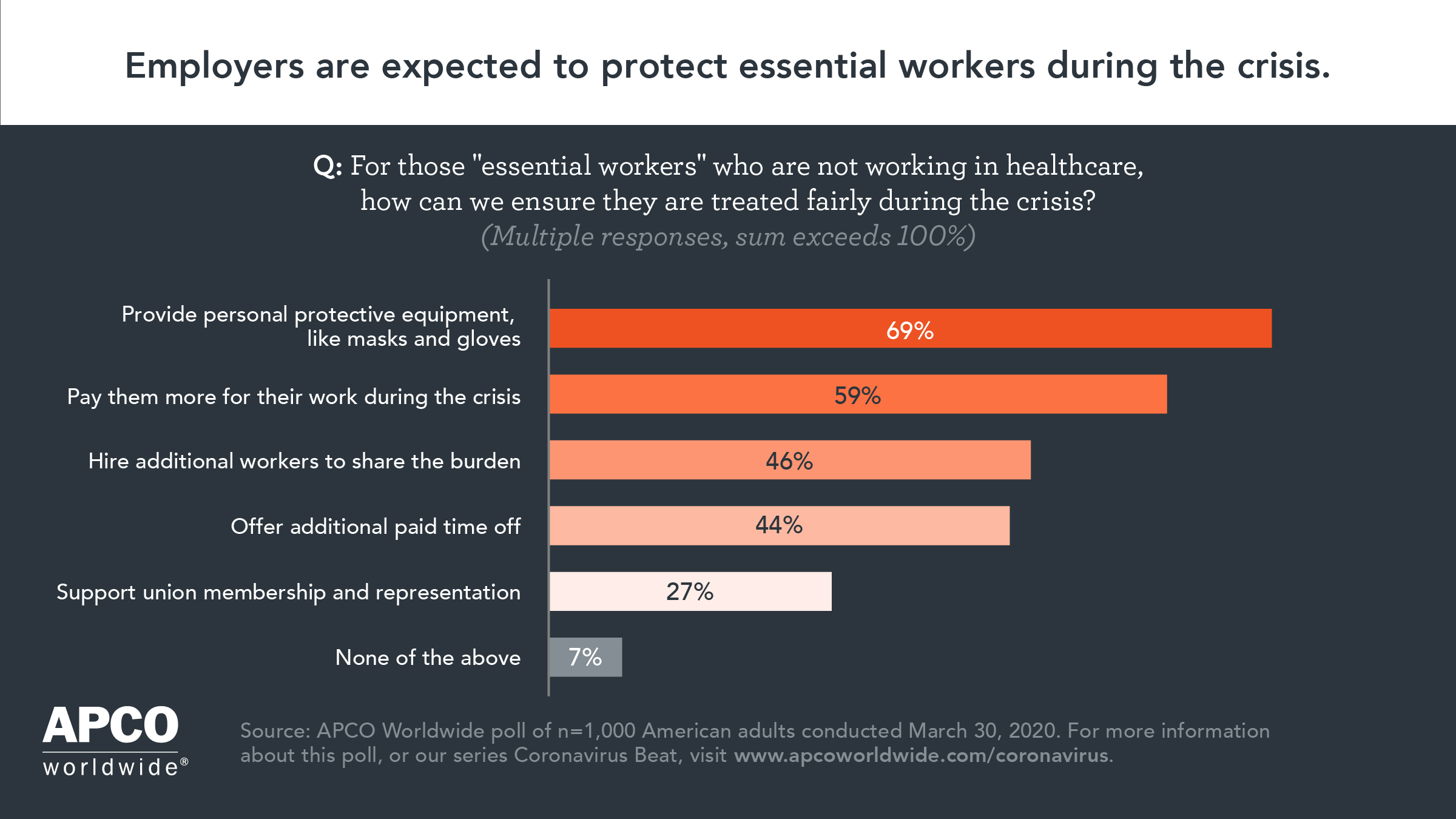 APCO Insight Poll on Essential Workers